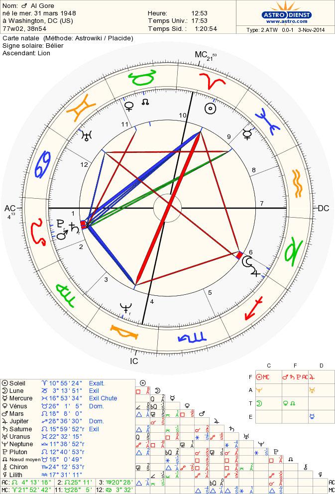 al_gore_chart