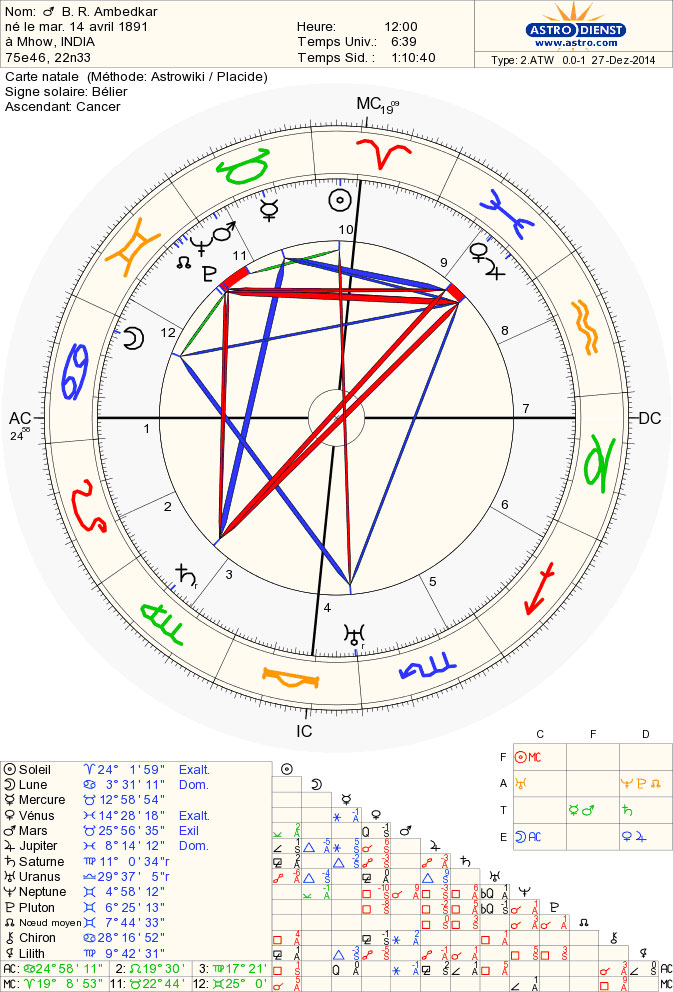 ambedkar_chart