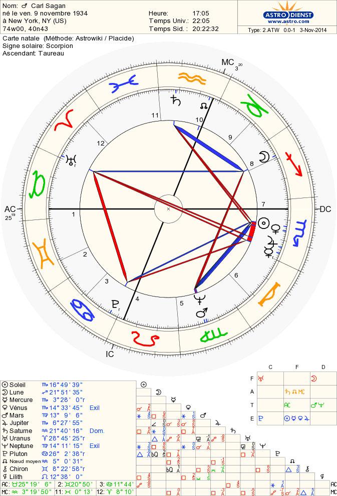 c_sagan_chart