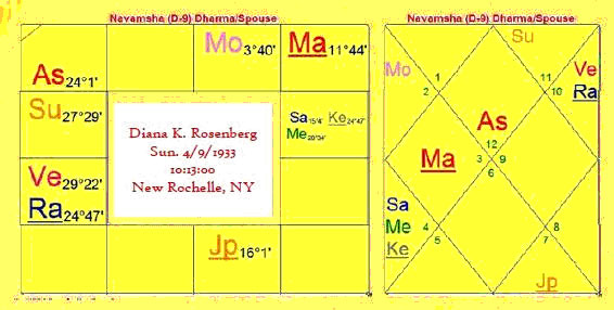 diana_2_chart