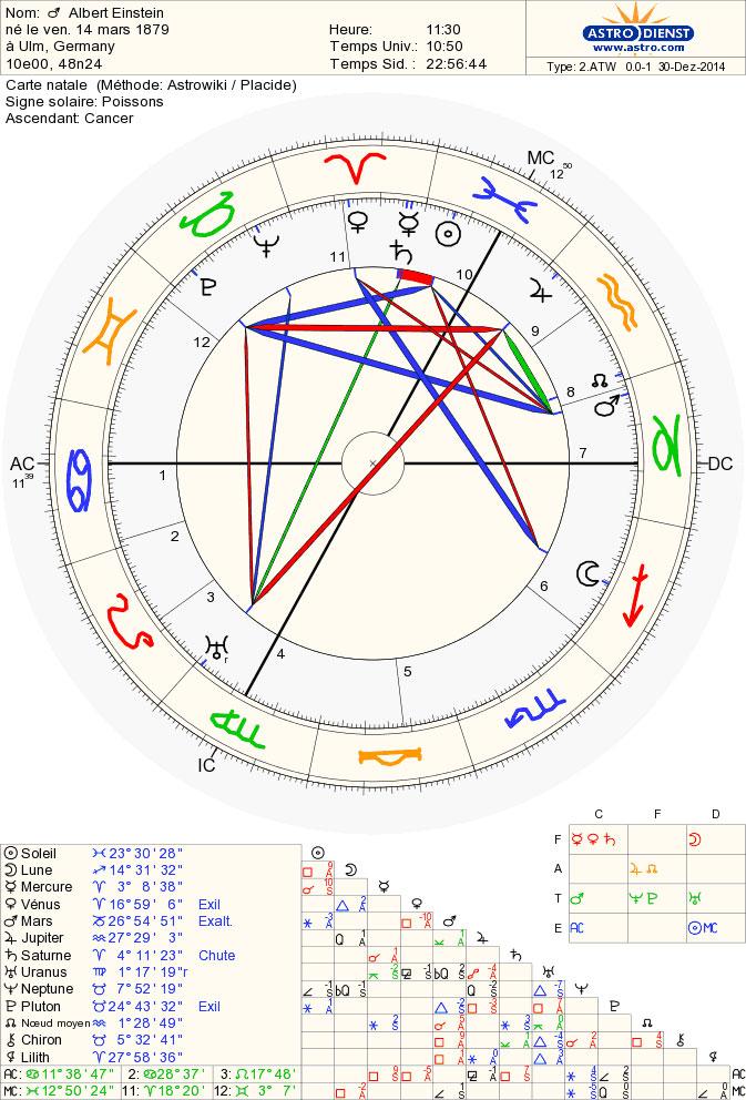 einstein_chart