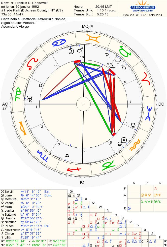 fdr_chart