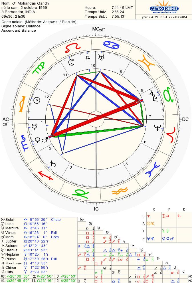 gandhi_chart