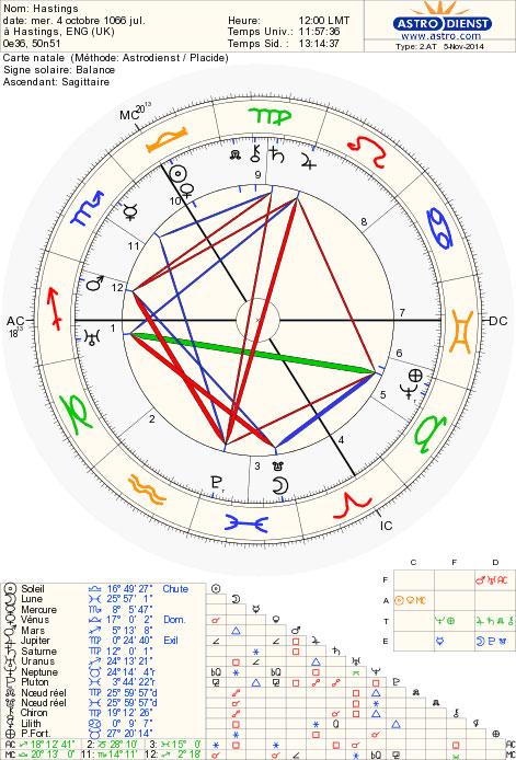 hastings_chart