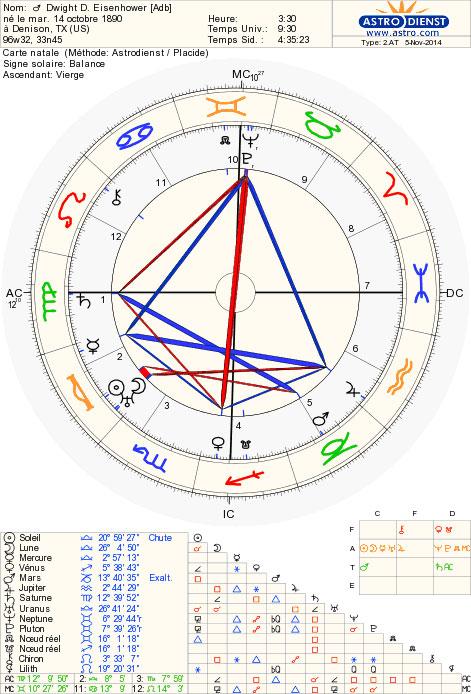 ike_chart