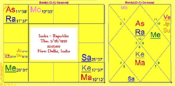 india_republic_chart