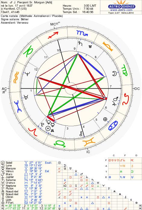 p_morgan_chart