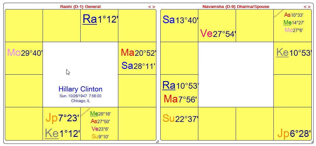 Hillary Clinton Astrology Chart Erkalnathandedecker
