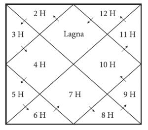 north-chart