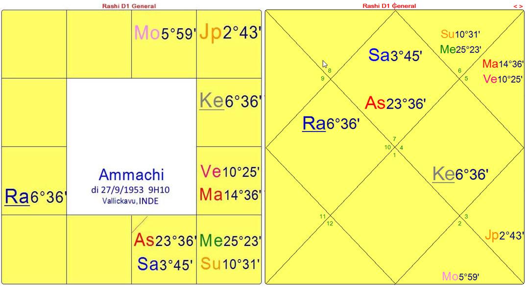 ammachi-FR-dharma-charts
