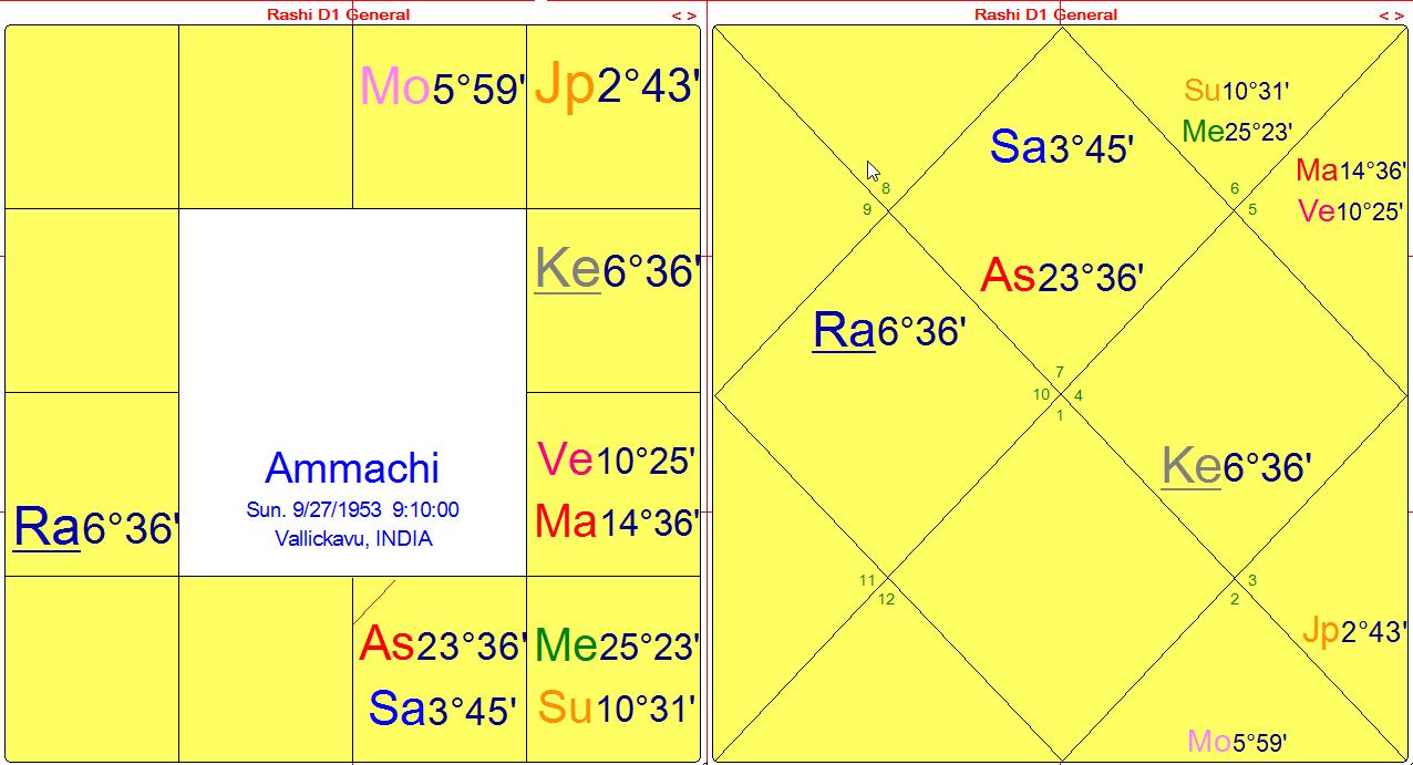 ammachi-dharma-charts-8