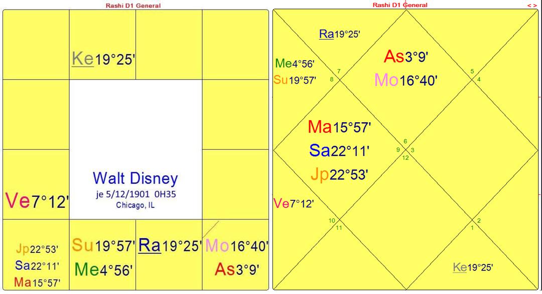 disney-FR-dharma-charts