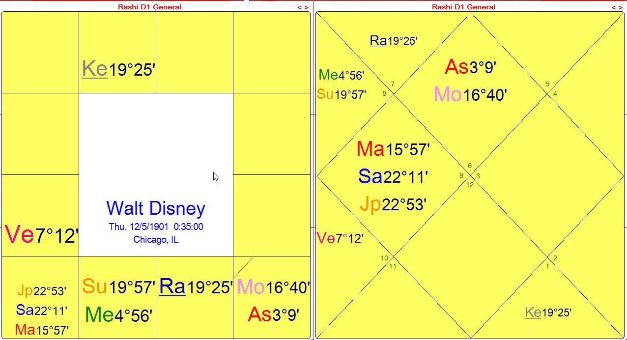 disney-dharma-charts-3