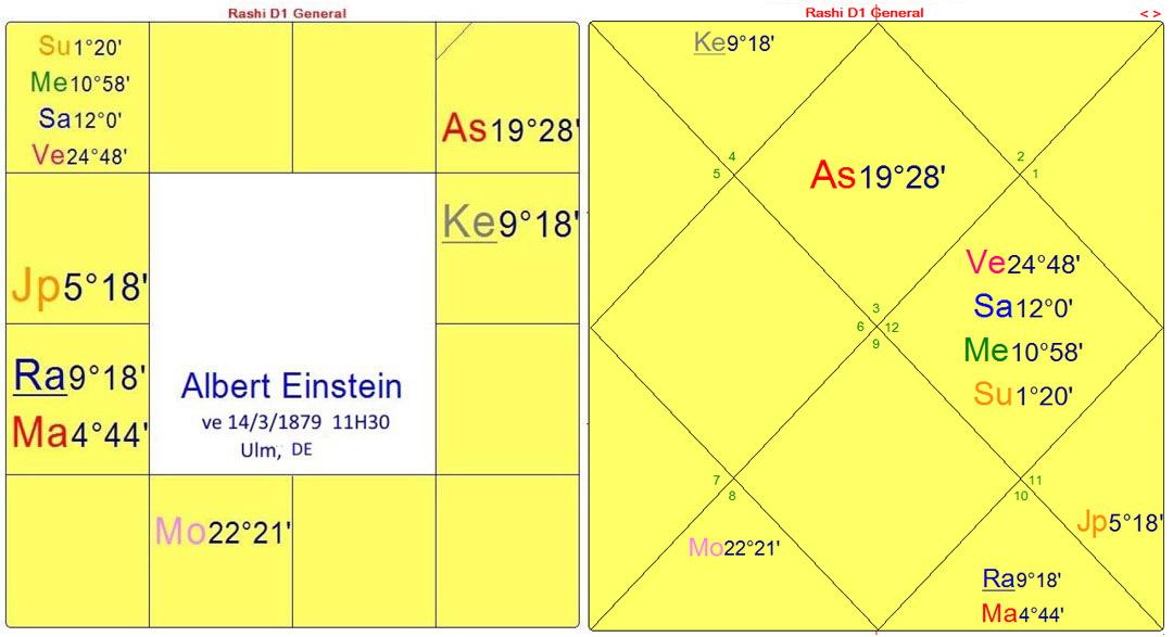 einstein-FR-dharma-charts