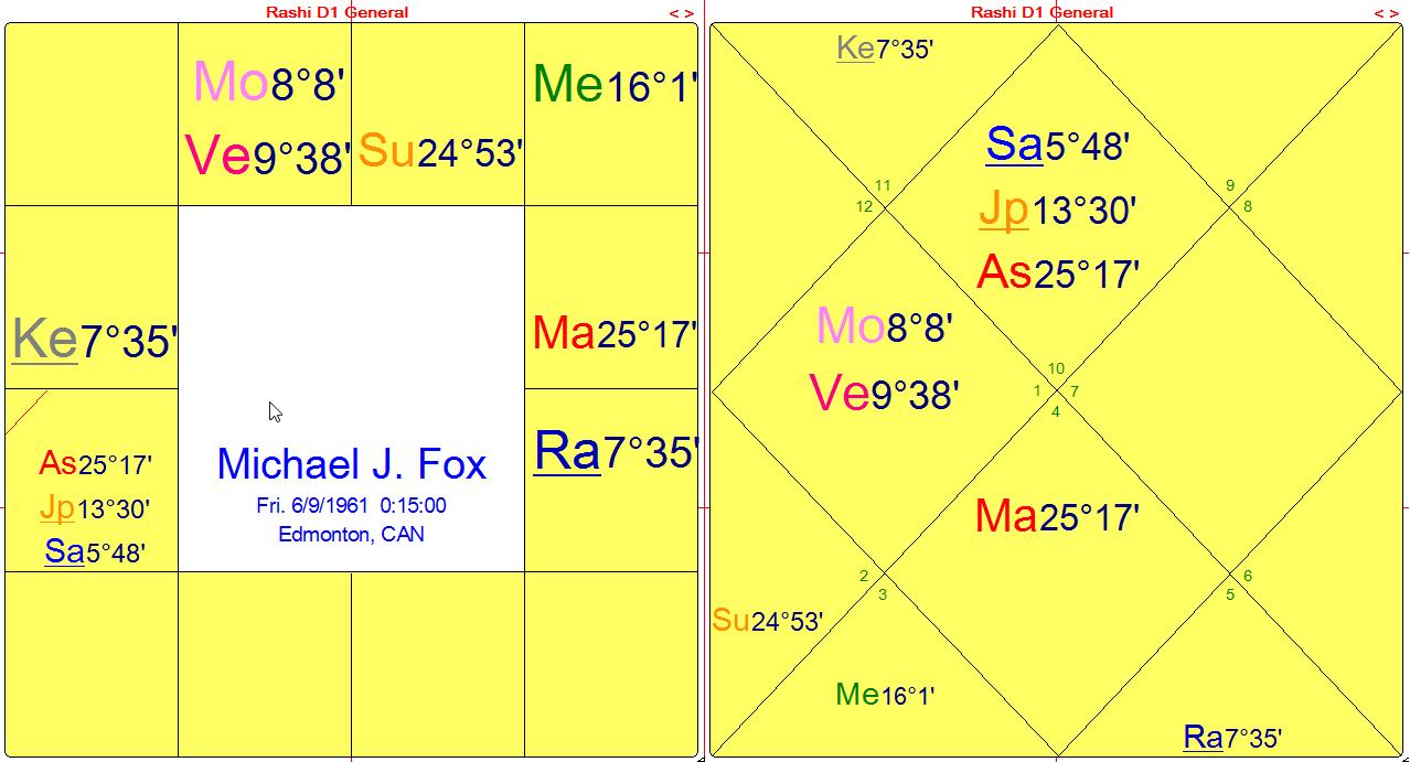 fox-dharma-charts-2