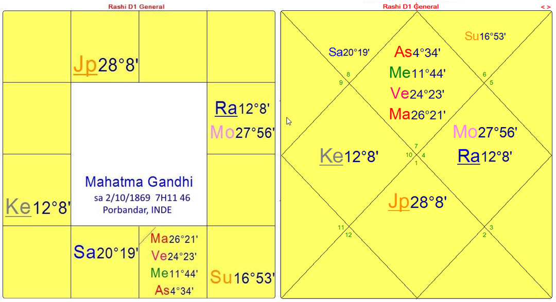 gandhi-FR-dharma-charts