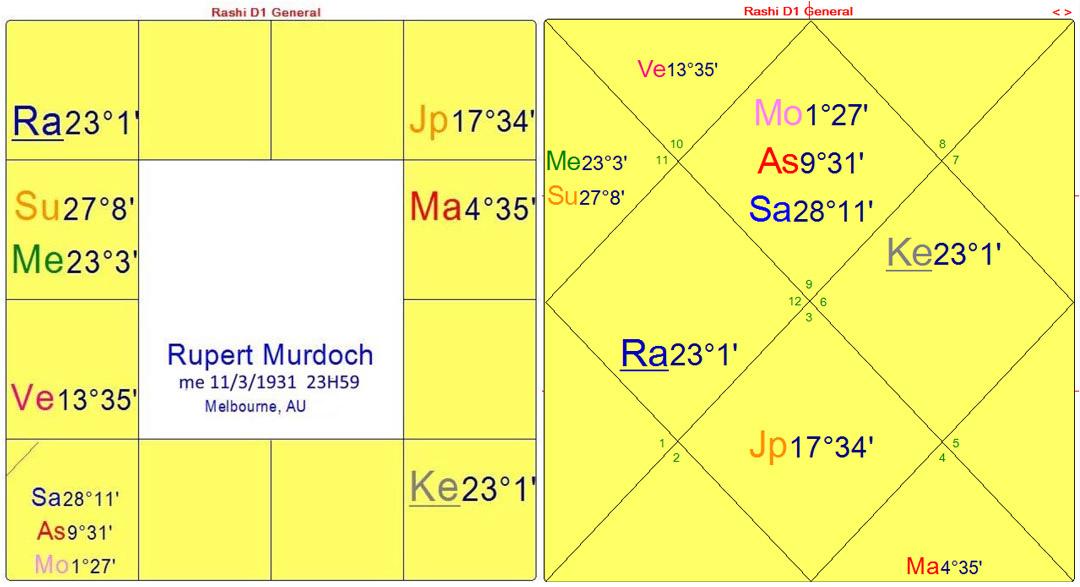 murdoch-FR-dharma-charts