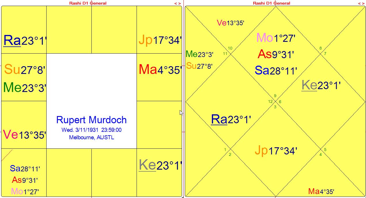 murdoch-dharma-charts-7