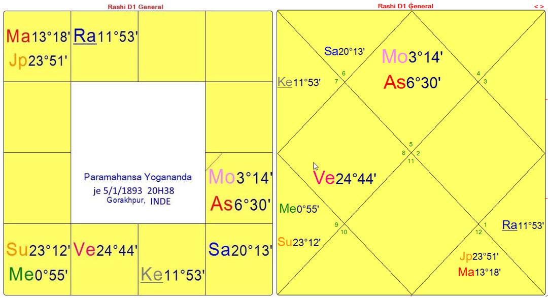 yogananda-FR-dharma-charts
