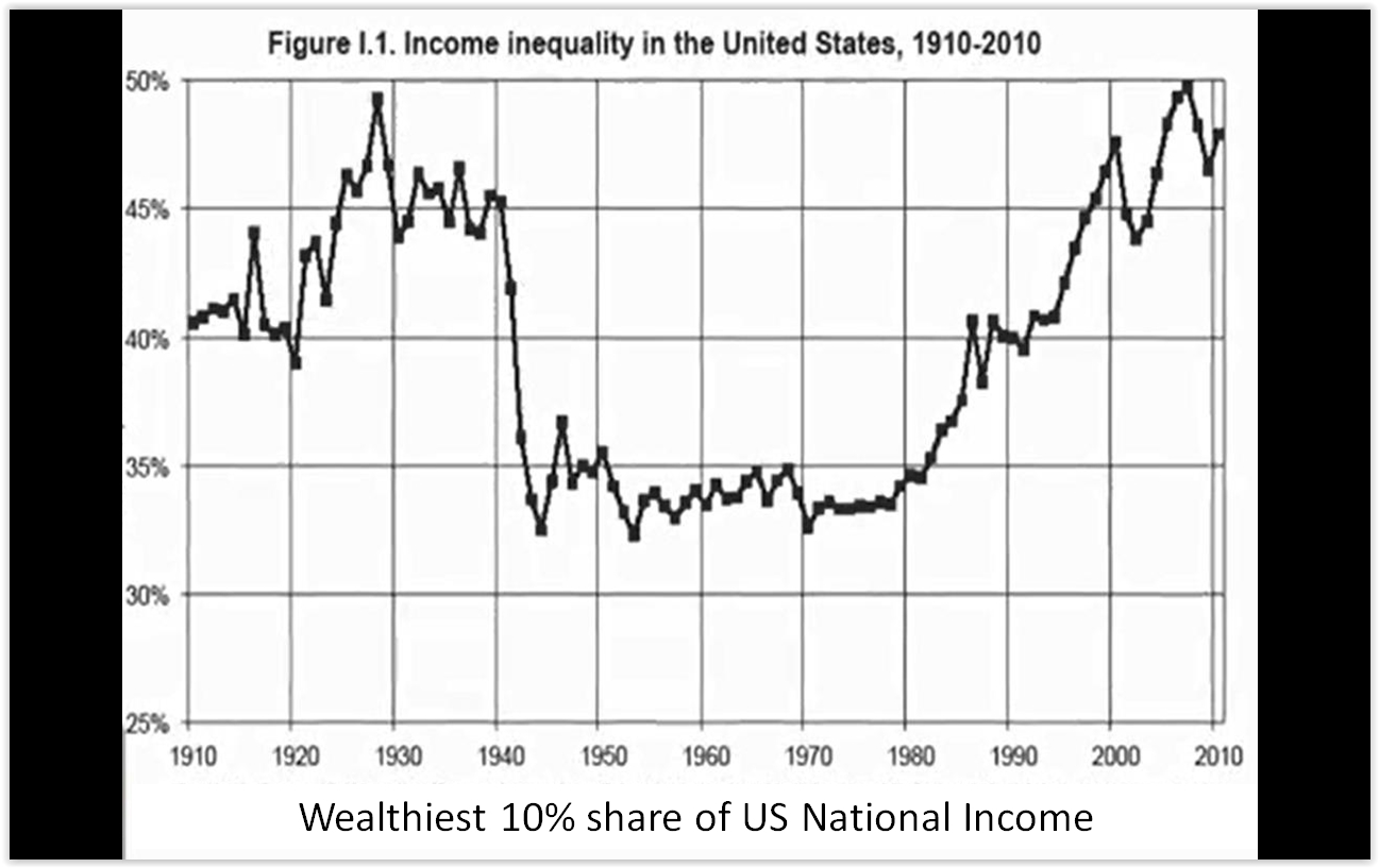 Income.Inequality.U.S.1910-2010