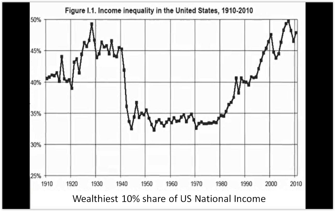 Income.Inequality.U.S.1910-2010