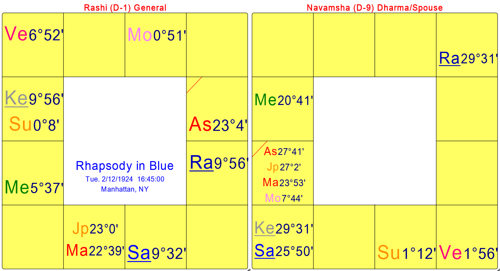 Rhapsody-in-Blue_chart-02