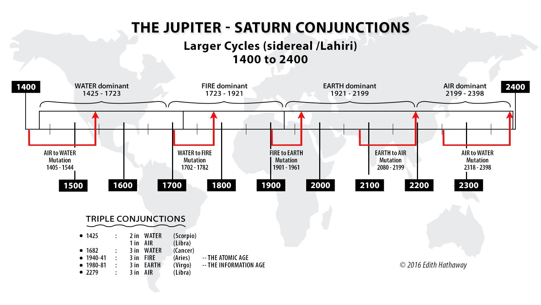 1000-year-graph