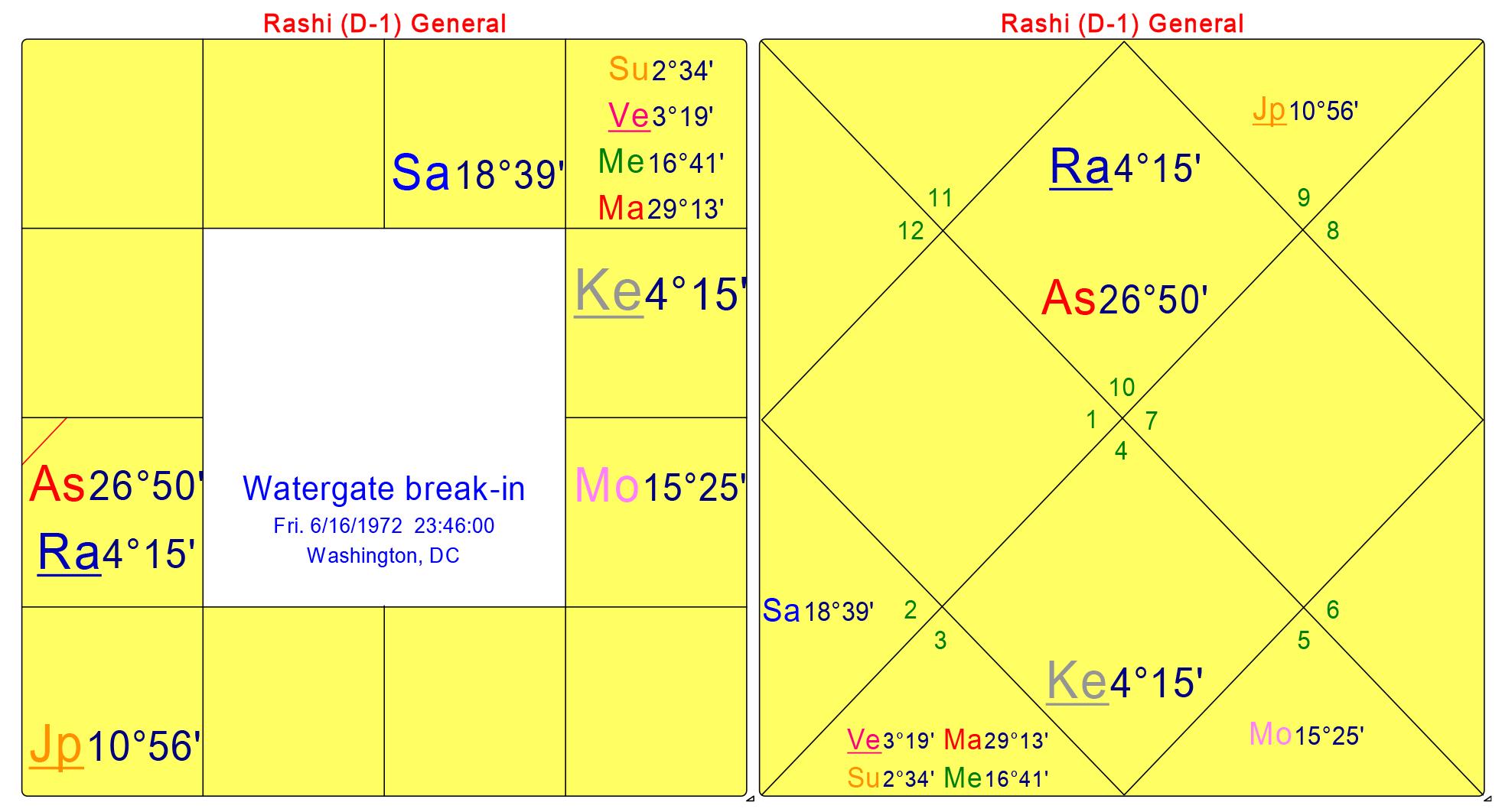 Chart-4_Watergate_break-in