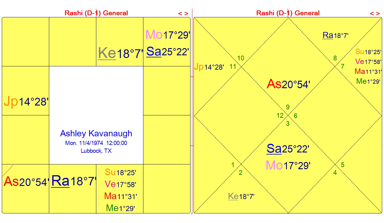 Brett Kavanaugh and the Run-up to the Last Close Pluto