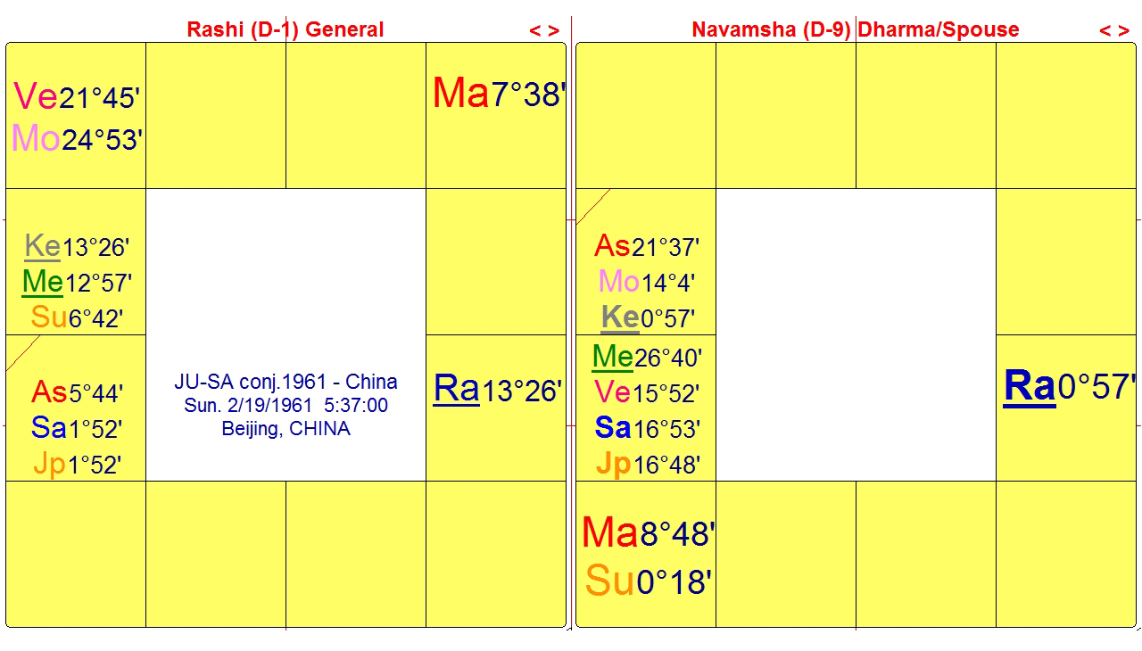 Place Of Meeting Of Spouse Vedic Astrology